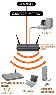схема построения сети с использованием роутера